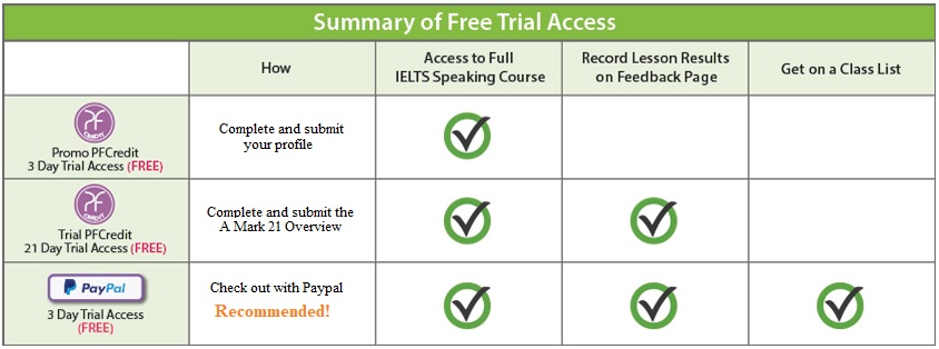 Summary of Free Trial Promotions